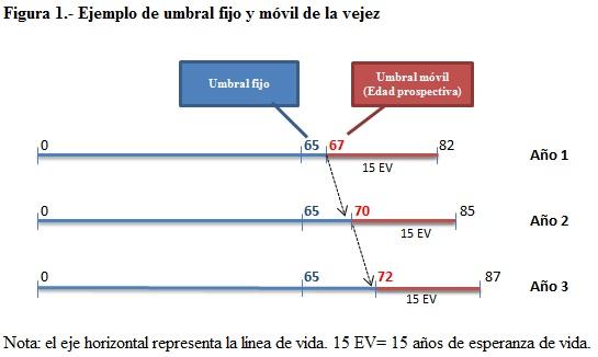 Figura 1 Ejemplo de umbral fijo y móvil de la vejez