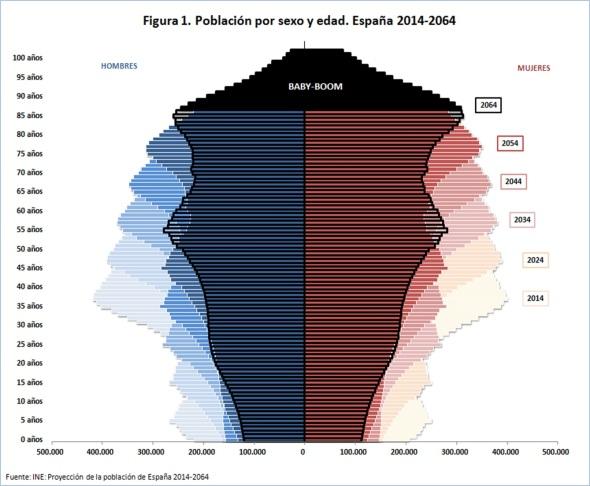 Figura 1 Población por sexo y edad España 2014-2064
