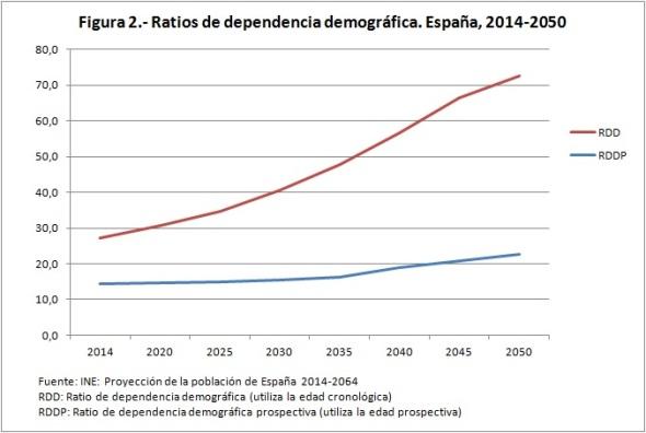 Figura 2. Ratios de dependencia demográfica España 2014-2050