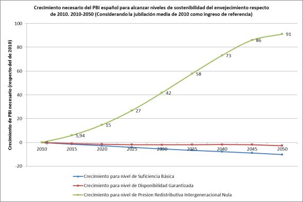 Fuente: Elaboración propia en base a datos del INE (2014) y Eurostat (2014)  Nota: Supuesto de ingreso por anciano constante equivalente a la jubilación media de 2010 (a precios constantes)