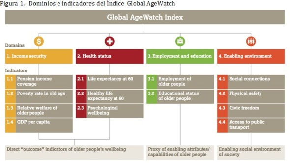 Figura 1 Global Watch Index