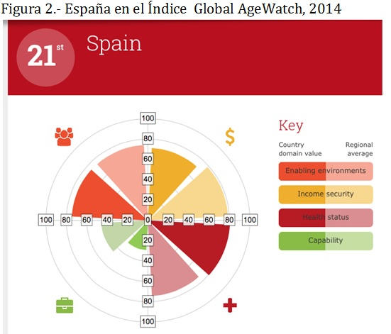 Figura 2 España en el Índice Global AgeWatch