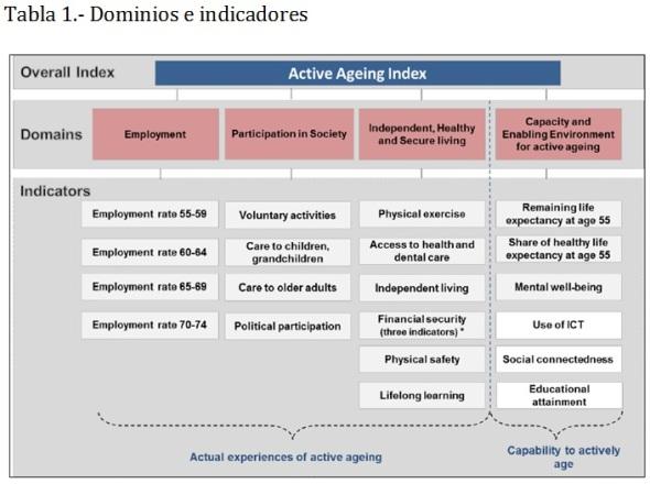 Tabla 1 Dominios e indicadores