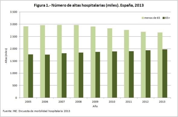Figura 1 Número de altas hospitalarias miles España 2013