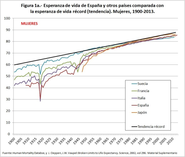 Figura 1a Esperanza de vida de España y otros países comparada con la esperanza de vida récord Mujeres 1900-2013