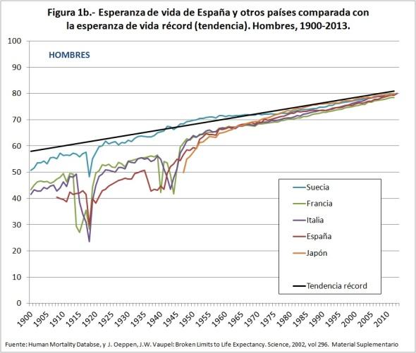 Figura 1b Esperanza de vida de España y otros países comparada con la esperanza de vida récord Hombres 1900-2013