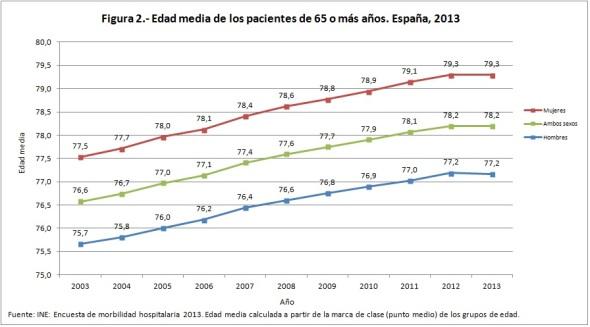 Figura 2 Edad media de los pacientes de 65 o más años España 2013