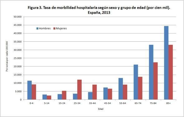 Figura 3 Tasa de morbilidad hospitalaria según sexo y grupo de edad España 2013
