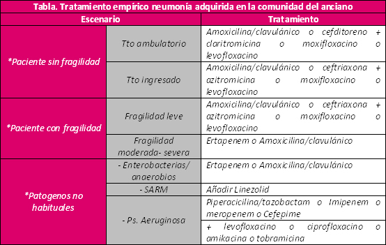 Tratamiento empírico neumonía