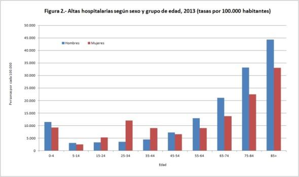 Figura 2 Altas hospitalarias según sexo y grupo de edad 2013