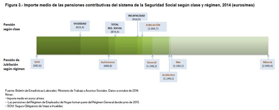Figura 3 Importe medio de las pensiones del sistema de la Seguridad Social según clase y régimen 2014