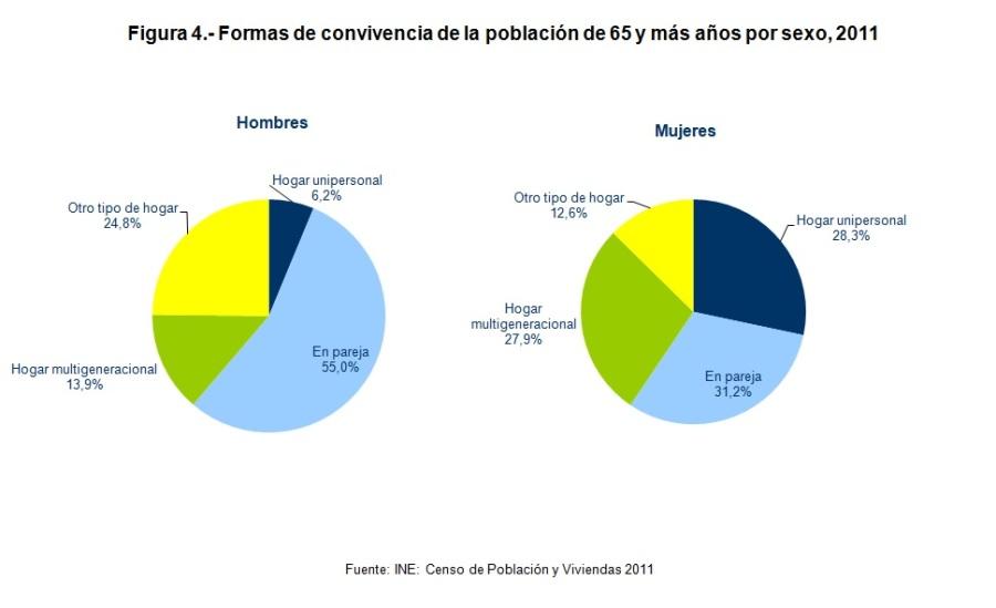 Figura 4 Formas de convivencia de la población de 65 y más años por sexo 2011