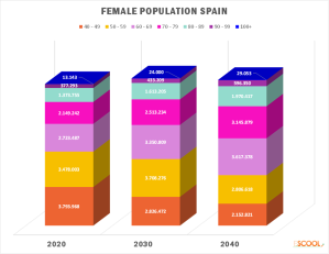 Imagen elaborada por ESCOOL para el informe #sheaging con datos de Eurostat 2014
