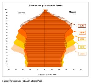 INE, Pirámides de población española 2009 a 2049