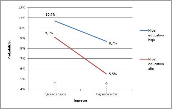 Figura 1 Probabilidad de discapacidad