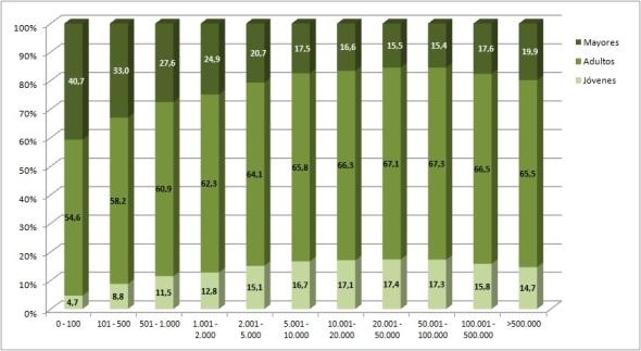 Figura 1 Población según grupos de edad y tamaño municipal en porcentajes España 2014