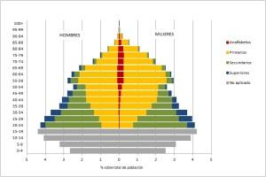 Figura 1a Pirámide de población según nivel de estudios España 1991