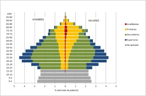 Figura 1b Pirámide de población según nivel de estudios España 2011