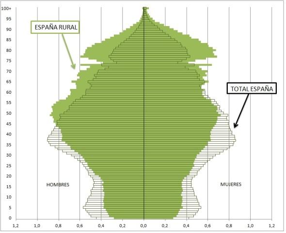 Figura 2 Pirámide de población de España y de la España rural porcentajes 2014