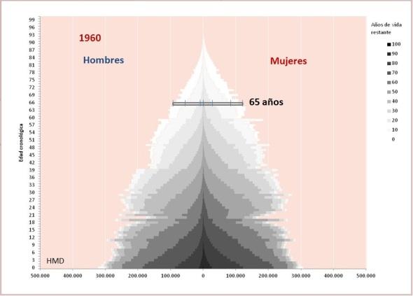 figura 1 Años de vida restante España 1960