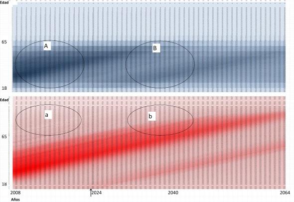 Figura 2 El rastro del baby-boom Simulación de ocupados y de población España 2008-2064