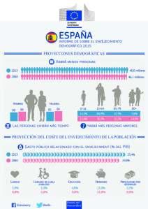 Proyecciones demográficas para España según la UE (2015)