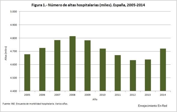 Figura 1 Número de altas hospitalarias 2005-2014