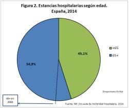 Figura 2 estancias hospitalarias 2014