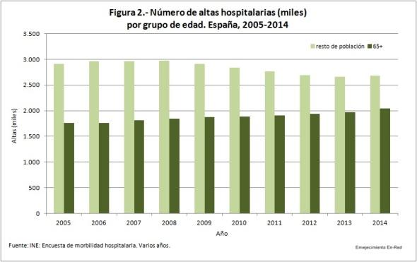 Figura 2 Número de altas hospitalarias 2005-2014 grupos de edad
