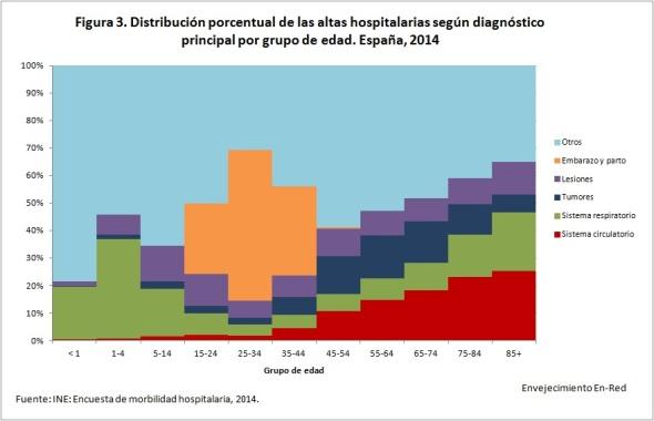 Figura 3 distribución porcentual de las altas 2014