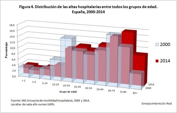 Figura 4 distribución de las altas 2000 2014