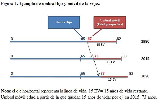 ejemplo de umbral
