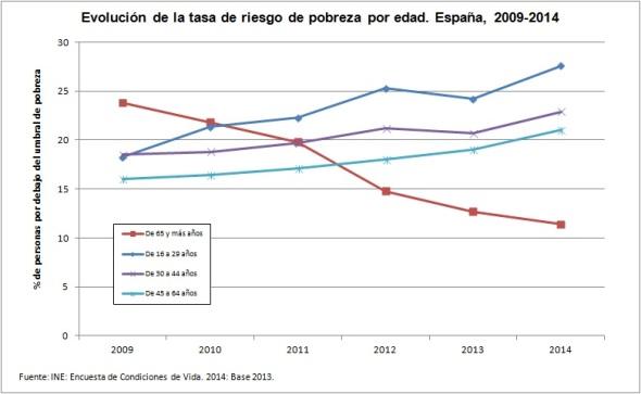 evolución tasa riesgo pobreza