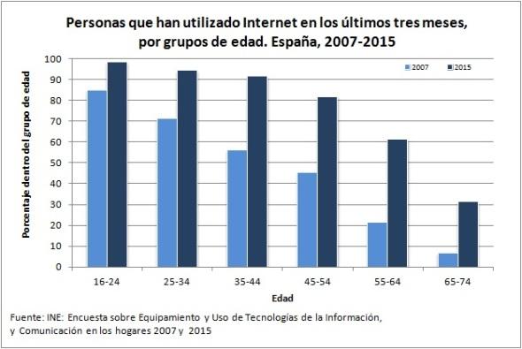 personas utilizado internet