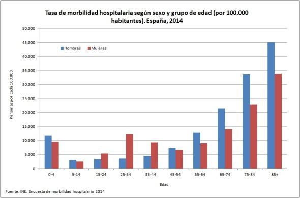 tasa de morbilidad hospitalaria 2014