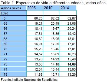 Tabla 1 esperanza de vida a diferentes edades