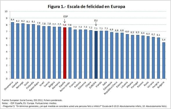 Figura 1 escala de felicidad en Europa