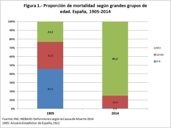 Figura 1 proporción mortalidad grupos de edad 1905 2014