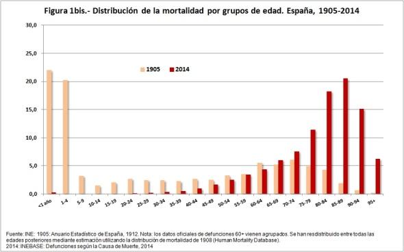 Figura 1bis distribución mortalidad 1904 2014