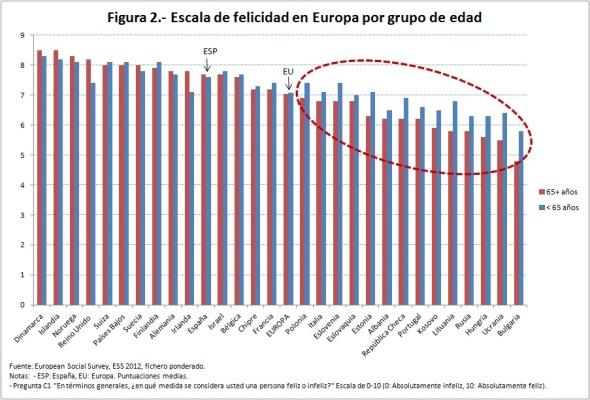 Figura 2 escala de felicidad en Europa por edad