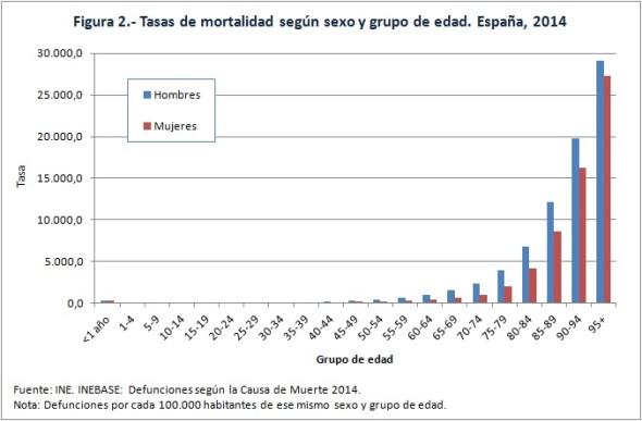 Figura 2 tasas de mortalidad sexo y edad 2014