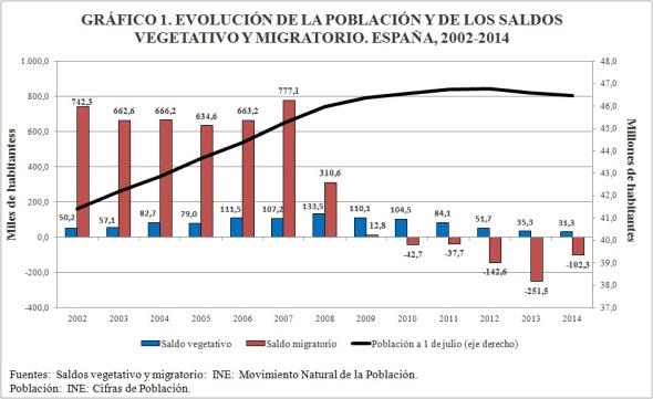 Gráfico 1 evolución de la población