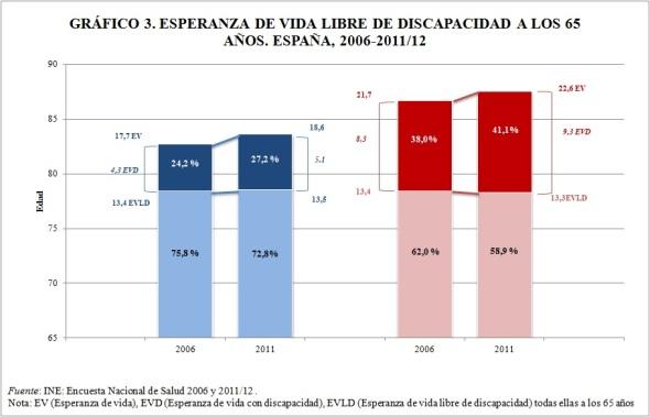 Gráfico 3 esperanza de vida libre de discapacidad