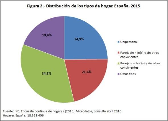 bFigura 2 hogares españa 2015