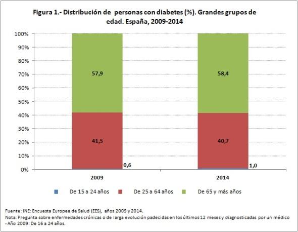 Figura 1 distribución de personas con diabetes 2009 2014