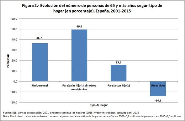 Figura 2 evolución número de personas 65 y más tipo de hogar 2001-2015