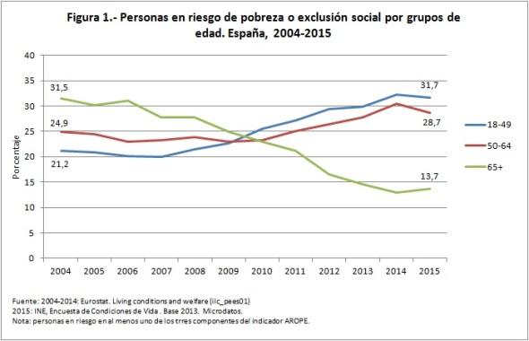 personas en riesgo pobreza exclusión social 2004 2015
