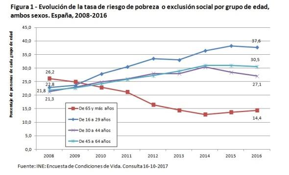 Tasa riesgo pobreza exclusión social 2008-2016 España