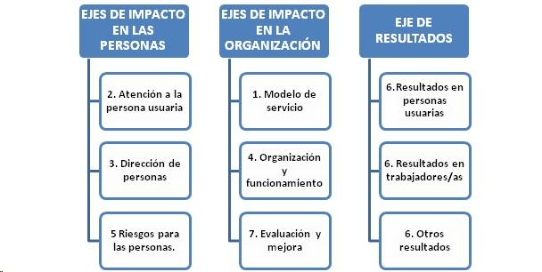 modelo-de-servicios-segg