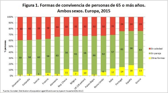 formas-convivencia-europa-2015-ambos-sexos